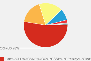 2005 General Election result in Paisley & Renfrewshire South